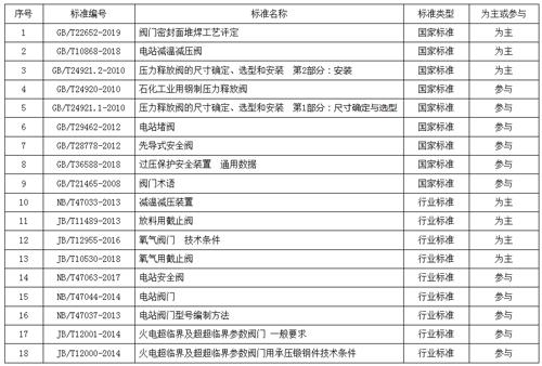 华惠阀门负责修订的《阀门密封面堆焊工艺评定》国家标准颁布
