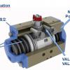 百年意大利博诺米品牌VALBIA原装进口气动执行器