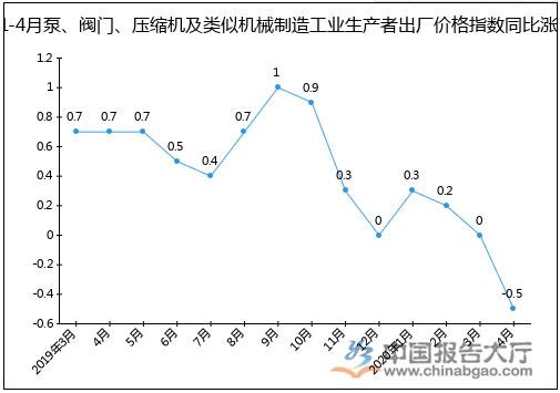 2020年1-4月泵、阀门、压缩机及类似机械制造工业生产者出厂价格指数同比涨跌图(%)