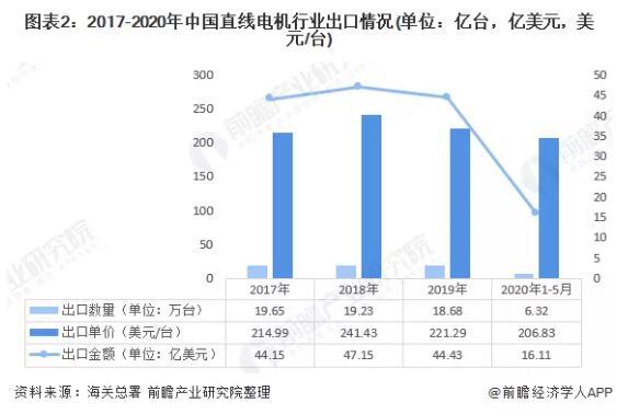 2020年我国直线电机行业进出口市场现状与发展趋势分析