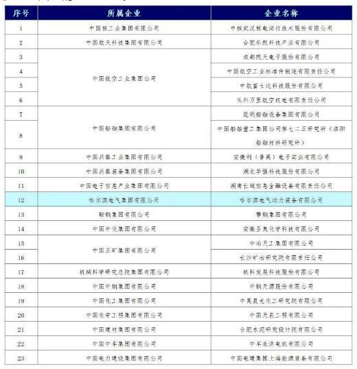 哈电集团再添国家技术创新示范企业殊荣