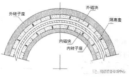 圆筒形磁力联轴器